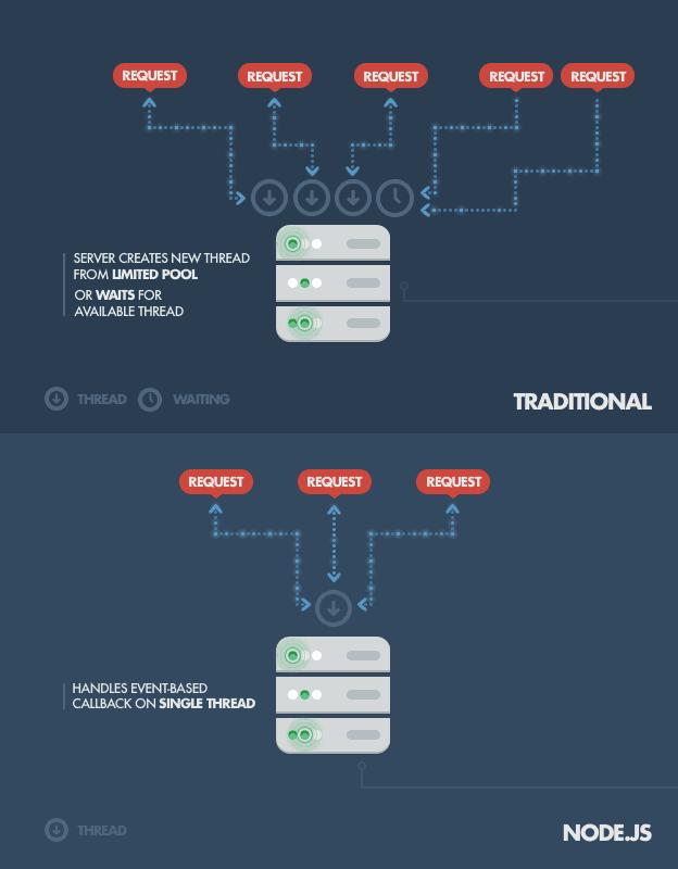 نود جی اس - node.js چیست و چه کاربردی دارد؟